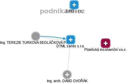 DTML servis s.r.o. - náhled vizuálního zobrazení vztahů obchodního rejstříku