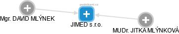 JIMED s.r.o. - náhled vizuálního zobrazení vztahů obchodního rejstříku