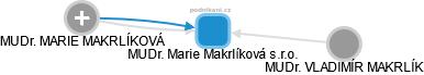 MUDr. Marie Makrlíková s.r.o. - náhled vizuálního zobrazení vztahů obchodního rejstříku