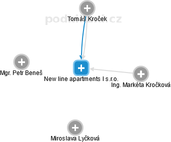 New line apartments I s.r.o. - obrázek vizuálního zobrazení vztahů obchodního rejstříku