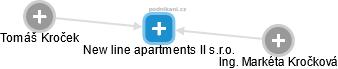 New line apartments II s.r.o. - náhled vizuálního zobrazení vztahů obchodního rejstříku