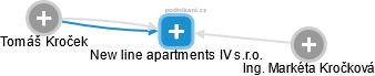 New line apartments IV s.r.o. - obrázek vizuálního zobrazení vztahů obchodního rejstříku