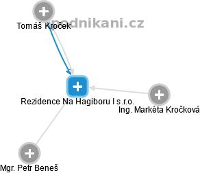 Rezidence Na Hagiboru I s.r.o. - obrázek vizuálního zobrazení vztahů obchodního rejstříku