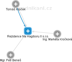Rezidence Na Hagiboru II s.r.o. - náhled vizuálního zobrazení vztahů obchodního rejstříku