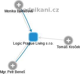 Logic Prague Living s.r.o. - obrázek vizuálního zobrazení vztahů obchodního rejstříku