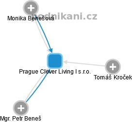 Prague Clever Living I s.r.o. - náhled vizuálního zobrazení vztahů obchodního rejstříku