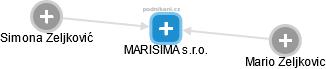 MARISIMA s.r.o. - náhled vizuálního zobrazení vztahů obchodního rejstříku