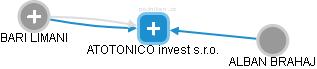 ATOTONICO invest s.r.o. - obrázek vizuálního zobrazení vztahů obchodního rejstříku