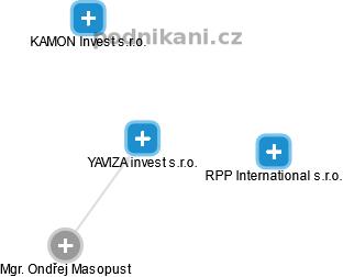 YAVIZA invest s.r.o. - náhled vizuálního zobrazení vztahů obchodního rejstříku