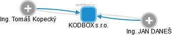 KODBOX s.r.o. - obrázek vizuálního zobrazení vztahů obchodního rejstříku