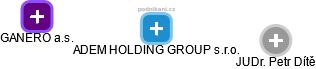 ADEM HOLDING GROUP s.r.o. - náhled vizuálního zobrazení vztahů obchodního rejstříku