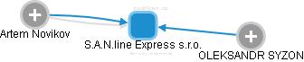 S.A.N.line Express s.r.o. - náhled vizuálního zobrazení vztahů obchodního rejstříku