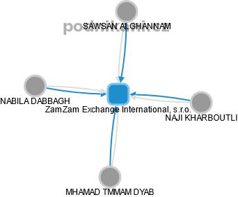 ZamZam Exchange International, s.r.o. - náhled vizuálního zobrazení vztahů obchodního rejstříku