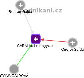 GARNI technology a.s. - obrázek vizuálního zobrazení vztahů obchodního rejstříku