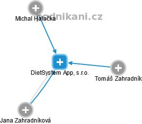 DietSystem App, s.r.o. - obrázek vizuálního zobrazení vztahů obchodního rejstříku