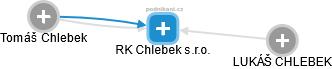 RK Chlebek s.r.o. - náhled vizuálního zobrazení vztahů obchodního rejstříku