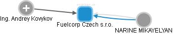 Fuelcorp Czech s.r.o. - náhled vizuálního zobrazení vztahů obchodního rejstříku