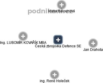 Česká zbrojovka Defence SE - obrázek vizuálního zobrazení vztahů obchodního rejstříku