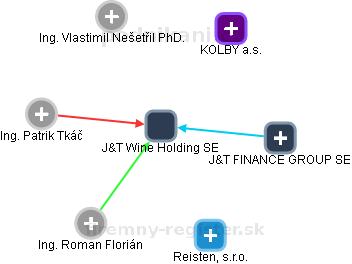 J&T Wine Holding SE - náhled vizuálního zobrazení vztahů obchodního rejstříku