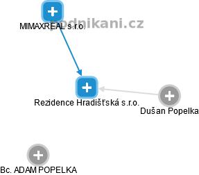 Rezidence Hradišťská s.r.o. - náhled vizuálního zobrazení vztahů obchodního rejstříku