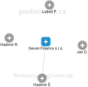 Czech Coal Finance s.r.o. - obrázek vizuálního zobrazení vztahů obchodního rejstříku