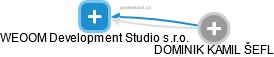 WEOOM Development Studio s.r.o. - náhled vizuálního zobrazení vztahů obchodního rejstříku
