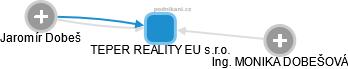TEPER REALITY EU s.r.o. - náhled vizuálního zobrazení vztahů obchodního rejstříku