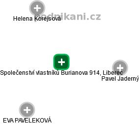 Společenství vlastníků Burianova 914, Liberec - náhled vizuálního zobrazení vztahů obchodního rejstříku