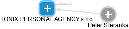 TONIX PERSONAL AGENCY s.r.o. - náhled vizuálního zobrazení vztahů obchodního rejstříku