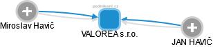 VALOREA s.r.o. - náhled vizuálního zobrazení vztahů obchodního rejstříku