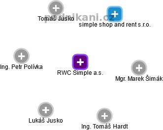 RWC Simple a.s. - obrázek vizuálního zobrazení vztahů obchodního rejstříku