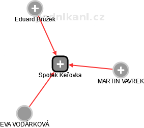 Spolek Keřovka - obrázek vizuálního zobrazení vztahů obchodního rejstříku
