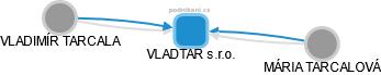 VLADTAR s.r.o. - obrázek vizuálního zobrazení vztahů obchodního rejstříku