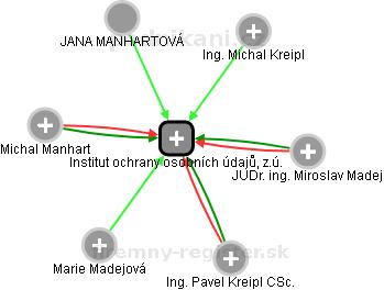 Institut ochrany osobních údajů, z.ú. - obrázek vizuálního zobrazení vztahů obchodního rejstříku