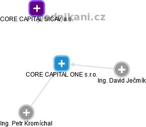 CORE CAPITAL ONE s.r.o. - náhled vizuálního zobrazení vztahů obchodního rejstříku