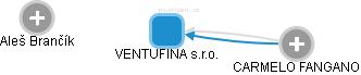 VENTUFINA s.r.o. - obrázek vizuálního zobrazení vztahů obchodního rejstříku