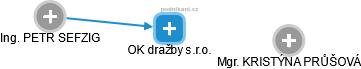 OK dražby s.r.o. - obrázek vizuálního zobrazení vztahů obchodního rejstříku