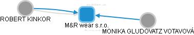 M&R wear s.r.o. - obrázek vizuálního zobrazení vztahů obchodního rejstříku