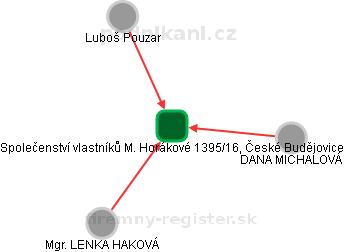 Společenství vlastníků M. Horákové 1395/16, České Budějovice - náhled vizuálního zobrazení vztahů obchodního rejstříku