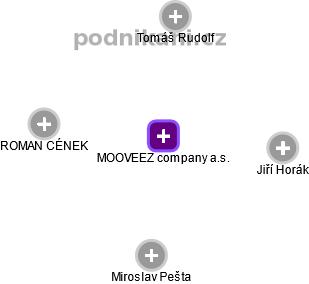 MOOVEEZ company a.s. - náhled vizuálního zobrazení vztahů obchodního rejstříku