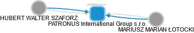 PATRONUS International Group s.r.o. - náhled vizuálního zobrazení vztahů obchodního rejstříku