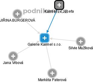 Galerie Karmel s.r.o. - náhled vizuálního zobrazení vztahů obchodního rejstříku
