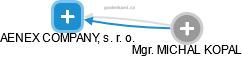 AENEX COMPANY, s. r. o. - obrázek vizuálního zobrazení vztahů obchodního rejstříku