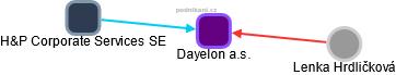 Dayelon a.s. - náhled vizuálního zobrazení vztahů obchodního rejstříku