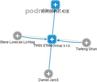 TWIN STAR Group s.r.o. - obrázek vizuálního zobrazení vztahů obchodního rejstříku