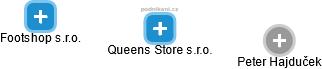 Queens Store s.r.o. - obrázek vizuálního zobrazení vztahů obchodního rejstříku