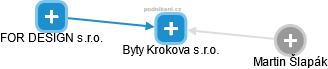 Byty Krokova s.r.o. - obrázek vizuálního zobrazení vztahů obchodního rejstříku