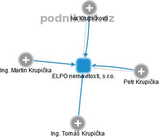 ELPO nemovitosti, s.r.o. - obrázek vizuálního zobrazení vztahů obchodního rejstříku