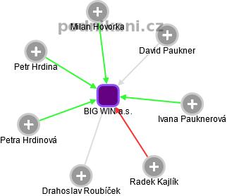 BIG WIN a.s. - náhled vizuálního zobrazení vztahů obchodního rejstříku