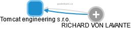 Tomcat engineering s.r.o. - náhled vizuálního zobrazení vztahů obchodního rejstříku